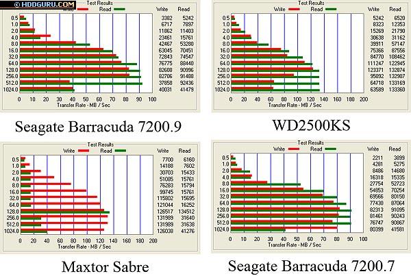 Результаты тестирования программой ATTO Disk Benchmark, размер файла 128 Кбайт
