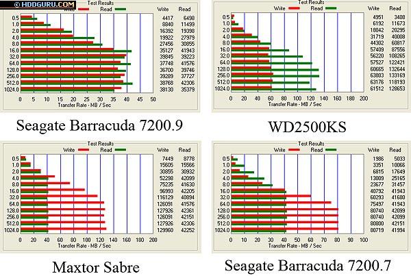 Результаты тестирования программой ATTO Disk Benchmark, размер файла 1 Мбайт