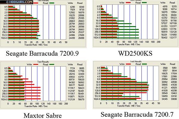 Результаты тестирования программой ATTO Disk Benchmark, размер файла 4 Мбайта