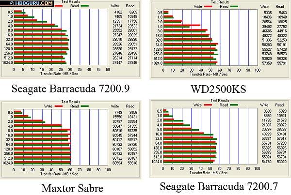 Результаты тестирования программой ATTO Disk Benchmark, размер файла 32 Мбайта